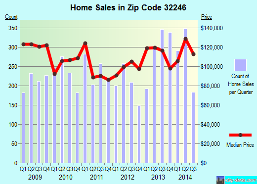 Zip code 32246 (JACKSONVILLE, FL) real estate house value trends