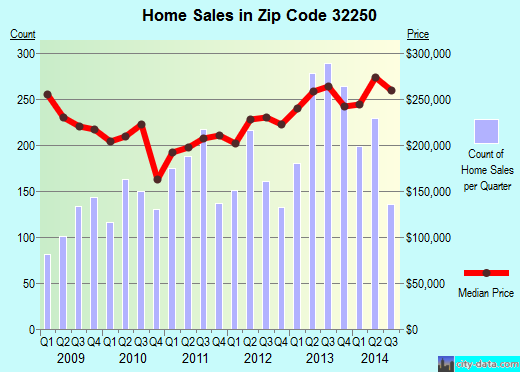 Zip code 32250 (JACKSONVILLE BEACH, FL) real estate house value trends