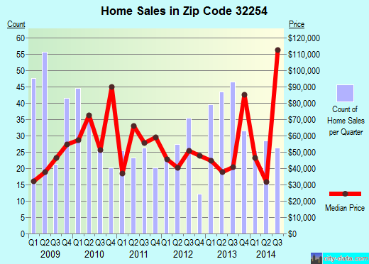 Zip code 32254 (JACKSONVILLE, FL) real estate house value trends