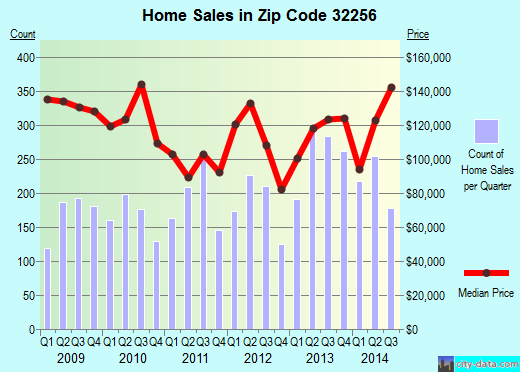 Zip code 32256 (JACKSONVILLE, FL) real estate house value trends