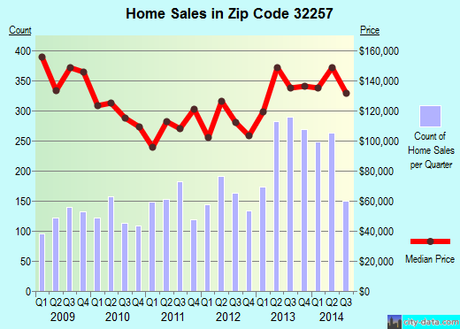 Zip code 32257 (JACKSONVILLE, FL) real estate house value trends