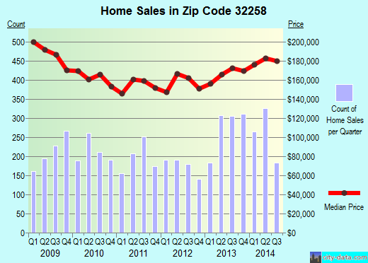 Zip code 32258 (Jacksonville, Florida) real estate house value trends