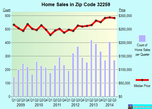 Zip code 32259 (Fruit Cove, Florida) real estate house value trends