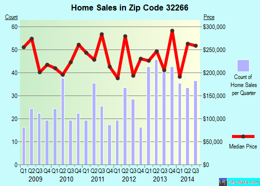 Zip code 32266 (Neptune Beach, Florida) real estate house value trends