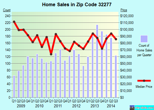 Zip code 32277 (JACKSONVILLE, FL) real estate house value trends
