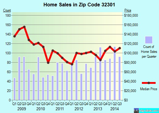 Zip code 32301 (Tallahassee, Florida) real estate house value trends