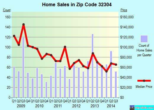 Zip code 32304 (Tallahassee, Florida) real estate house value trends