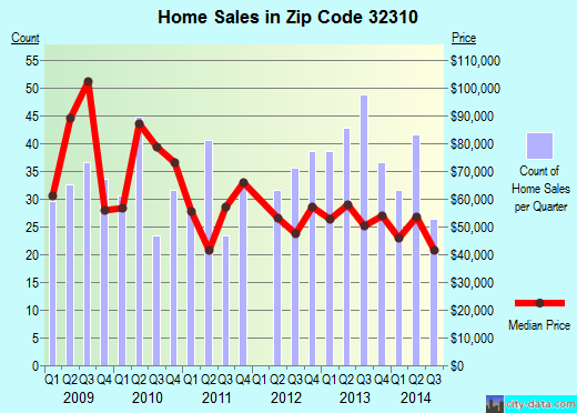 Zip code 32310 (Tallahassee, Florida) real estate house value trends