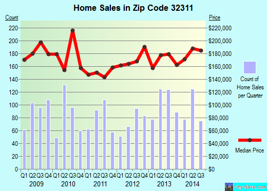 Zip code 32311 (Tallahassee, Florida) real estate house value trends