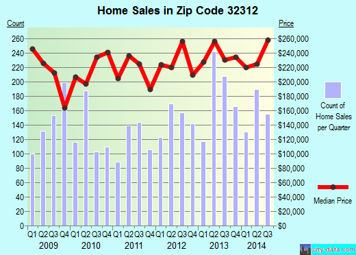 Zip code 32312 (Tallahassee, Florida) real estate house value trends