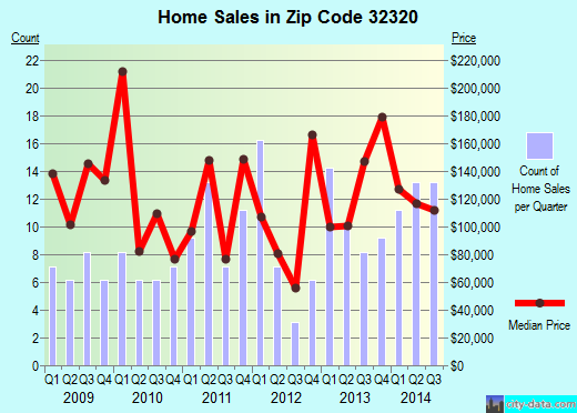 Zip code 32320 (Apalachicola, Florida) real estate house value trends