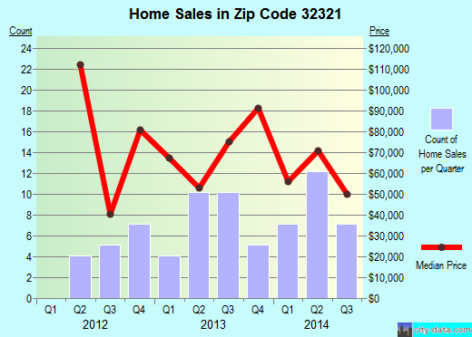 Zip code 32321 (Lake Mystic, Florida) real estate house value trends