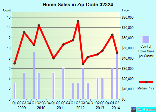 Zip code 32324 (Chattahoochee, Florida) real estate house value trends