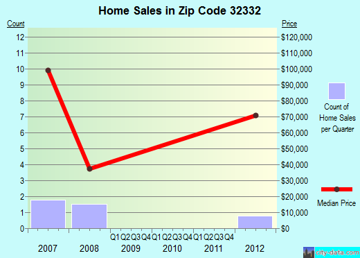 Zip code 32332 (Gretna, Florida) real estate house value trends