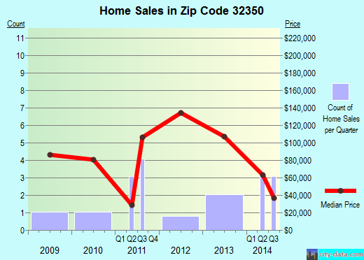 Zip code 32350 (, Florida) real estate house value trends
