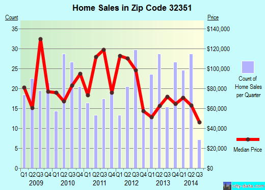 Zip code 32351 (Quincy, Florida) real estate house value trends