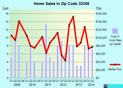 Zip code 32358 (Sopchoppy, Florida) real estate house value trends