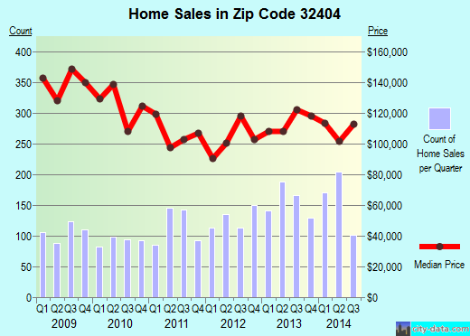 Zip code 32404 (Callaway, Florida) real estate house value trends