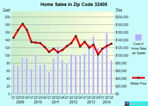 Zip code 32405 (Panama City, Florida) real estate house value trends