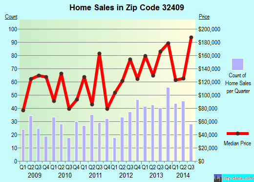 Zip code 32409 (Lynn Haven, Florida) real estate house value trends