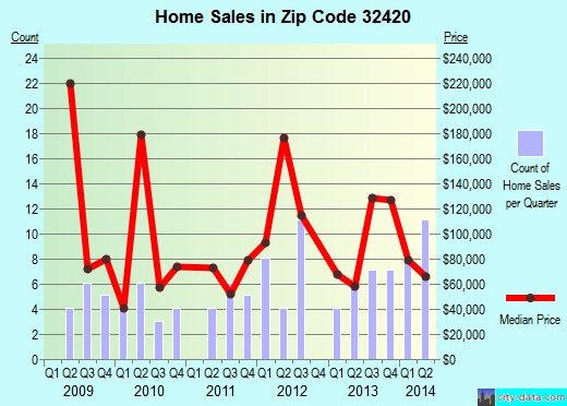 Zip code 32420 (Alford, Florida) real estate house value trends