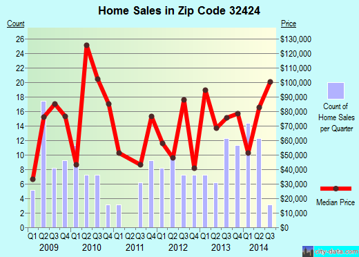 Zip code 32424 (Blountstown, Florida) real estate house value trends