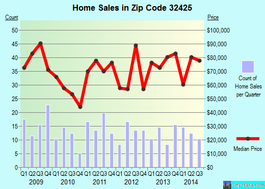 Zip code 32425 (Bonifay, Florida) real estate house value trends