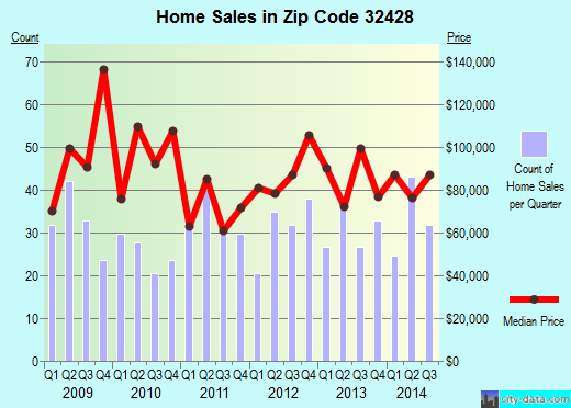 Zip code 32428 (Chipley, Florida) real estate house value trends