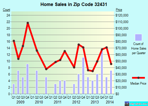 Zip code 32431 (Jacob City, Florida) real estate house value trends
