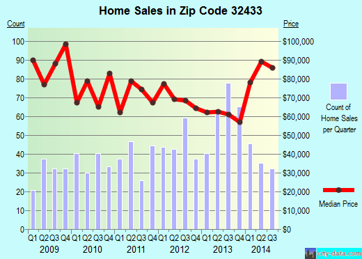 Zip code 32433 (De Funiak Springs, Florida) real estate house value trends
