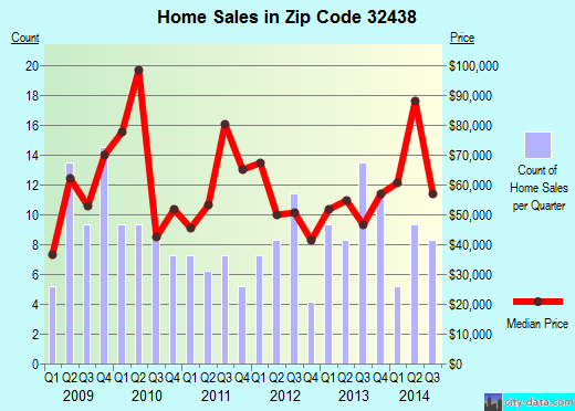 Zip code 32438 (, Florida) real estate house value trends