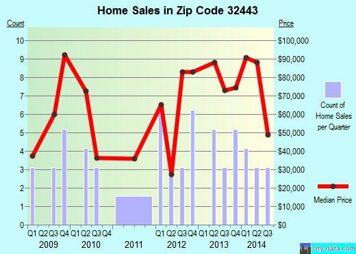 Zip code 32443 (Greenwood, Florida) real estate house value trends