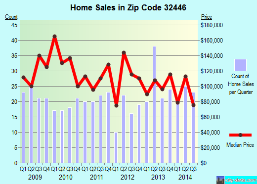Zip code 32446 (Marianna, Florida) real estate house value trends