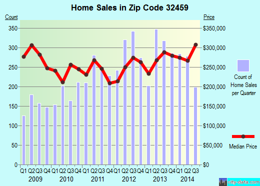 Zip code 32459 (, Florida) real estate house value trends