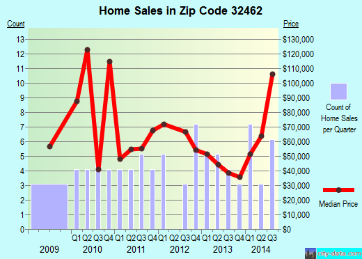 Zip code 32462 (Vernon, Florida) real estate house value trends