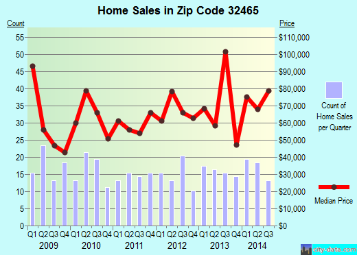 Zip code 32465 (Wewahitchka, Florida) real estate house value trends