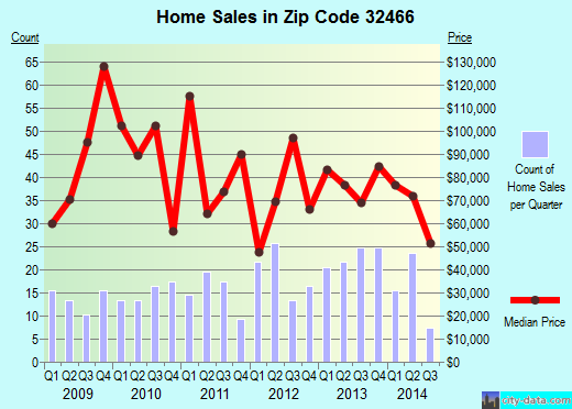Zip code 32466 (, Florida) real estate house value trends
