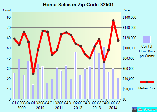 Zip code 32501 (Pensacola, FL) real estate house value trends