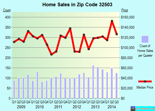 Zip code 32503 (Pensacola, FL) real estate house value trends