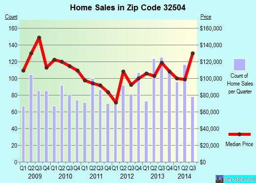 Zip code 32504 (Pensacola, FL) real estate house value trends