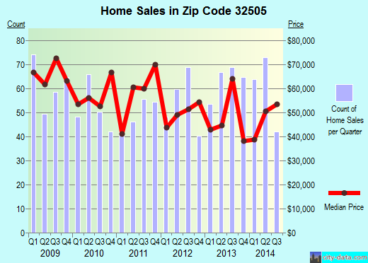 Zip code 32505 (Pensacola, FL) real estate house value trends