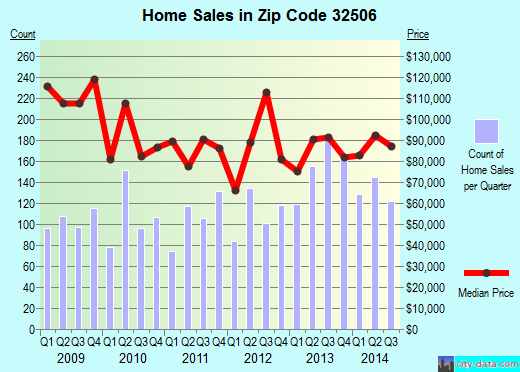Zip code 32506 (Myrtle Grove, Florida) real estate house value trends