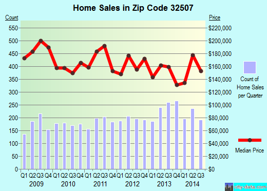 Zip code 32507 (Warrington, Florida) real estate house value trends