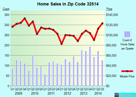 Zip code 32514 (Ferry Pass, Florida) real estate house value trends