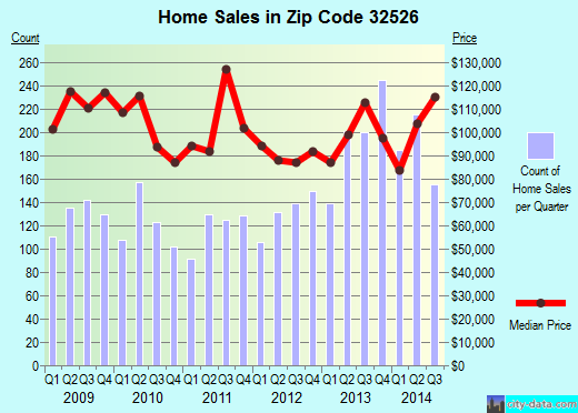 Zip code 32526 (Bellview, Florida) real estate house value trends