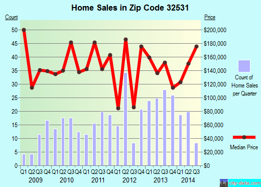Zip code 32531 (, Florida) real estate house value trends