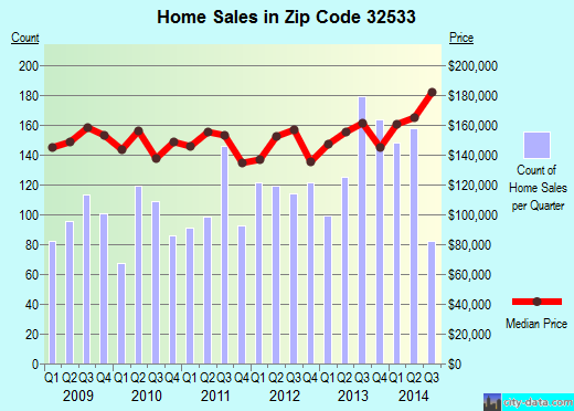 Zip code 32533 (Cantonment, FL) real estate house value trends