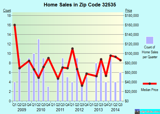 Zip code 32535 (Century, FL) real estate house value trends