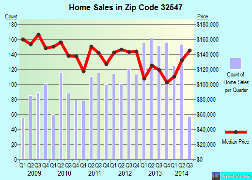 Zip code 32547 (Wright, Florida) real estate house value trends