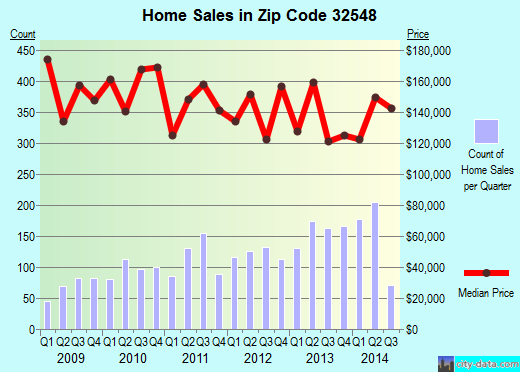 Zip code 32548 (Fort Walton Beach, Florida) real estate house value trends